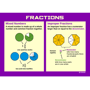 Professor Pete's Classroom » Poster: What is a Mixed Number and an ...